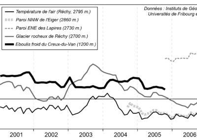 Fig. 6 – Evolution de la température moyenne annuelle de la surface du sol (MAGST) pour les trois différentes zones pouvant contenir du pergélisol. La température du 1er janvier 2003 correspond à la moyenne des valeurs journalières entre le 1er janvier 2002 et le 1er janvier 2003. Ce graphique illustre bien la complexité de l'occurrence et de l'évolution du pergélisol alpin. Notez qu'en 2003, la température moyenne annuelle de la surface du sol fut presque aussi froide dans les épicéas nains de l'éboulis froid du Creux-du-Van à 1'200 m. d'altitude que dans la paroi rocheuse de la face nord de l'Eiger à 2860 m. !