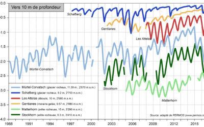 1.10 Évolution du profil thermique d'un pergélisol (2/2)
