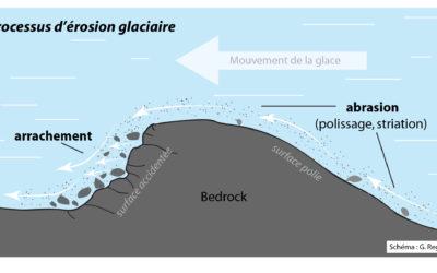 2.1 Les processus d'érosion glaciaire