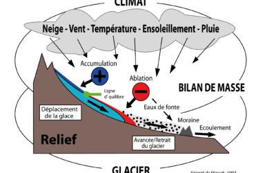 1.1 Le système hydroclimatique glaciaire