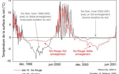 2.1 Processus liés au gel-dégel – aspects thermiques