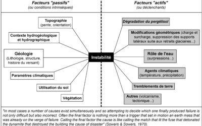 3.3 Facteurs d'instabilité
