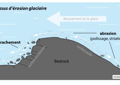 Processus d'érosion glaciaire
